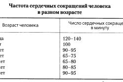 Частота пульса человека в разном возрасте