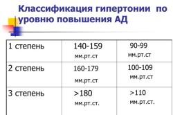 Классификация гипертонии по уровню повышения АД