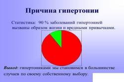 Причины гипертонии