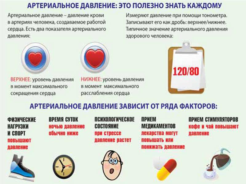 arterialnaya-gipertoniya-prichina