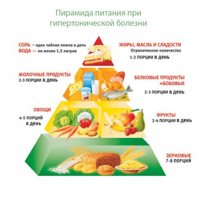 диетолог для беременных в москве