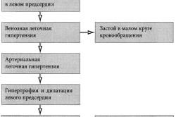 Нарушения гемодинамики при митральной недостаточности