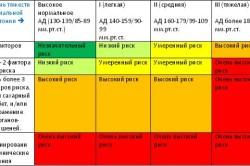 Степения риска больных с артериальной гипертензией