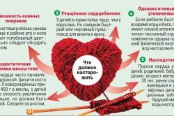 Симптомы порока сердца у детей