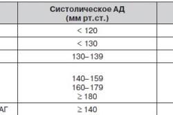 Артериальная гипертония у женщин