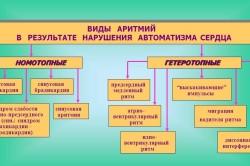 Таблица видов аритмий сердца