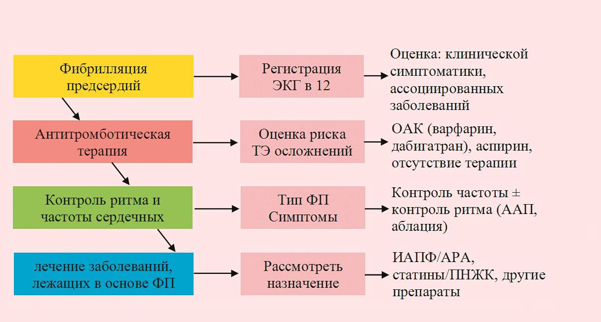 defitsit-pulsa-pri-gipertonicheskoy-bolezni