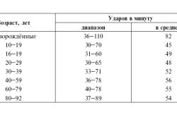 Нормы частоты синусового ритма по ЭКГ