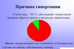 Причина гипертонии