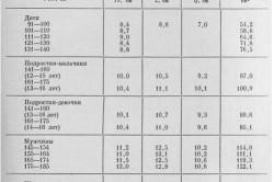 Размеры и площадь сердца в норме