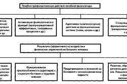 Влияние лечебной физкультуры на недуги сердечно-сосудистой системы