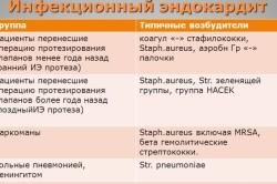 Типичные возбудители инфекционного эндокардита для различных групп больных