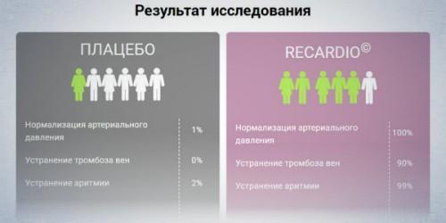 Результаты действия препарата