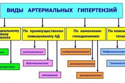 Виды артериальных гипертензий